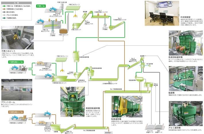 工場棟[破砕選別施設]処理の流れ